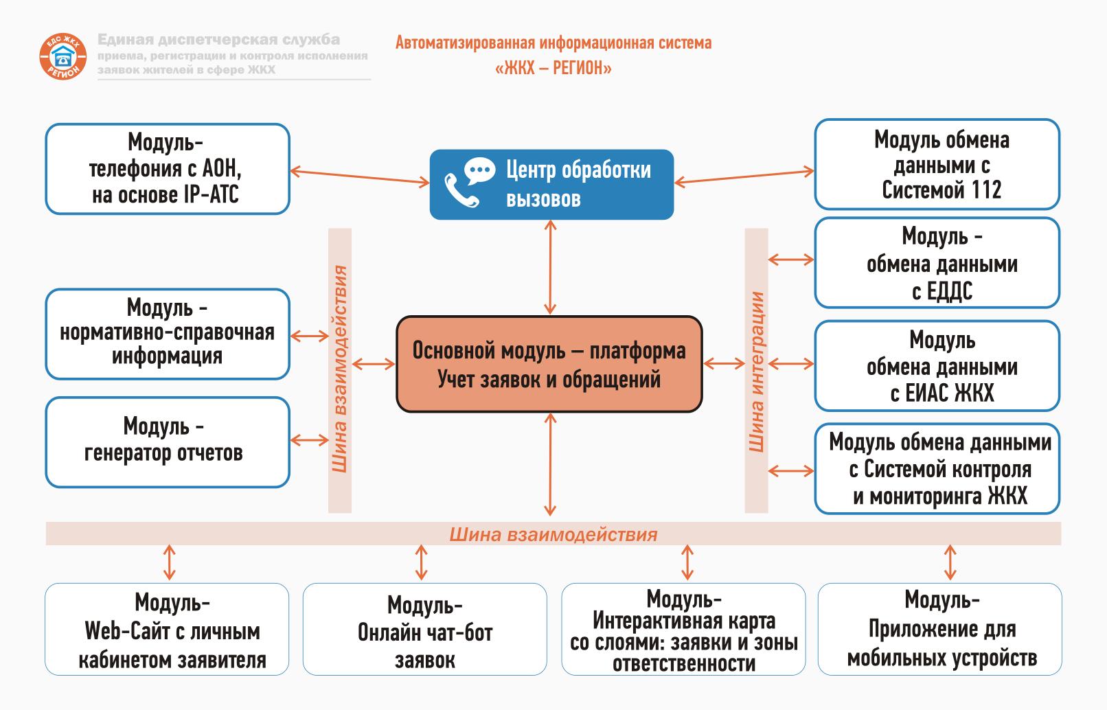 Авторизированная информационная система